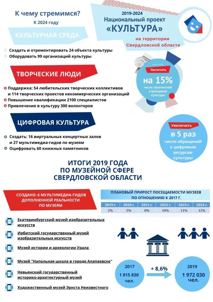 Анкетирование по реализации национального проекта «Культура»